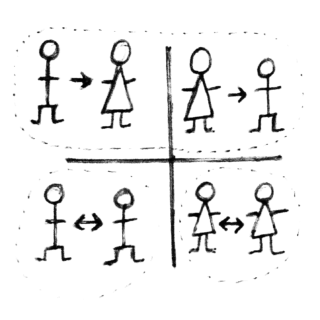 schéma montrant les 4 formes logiques du binarisme exclusif homme/femme fondant l'hétéronormativité